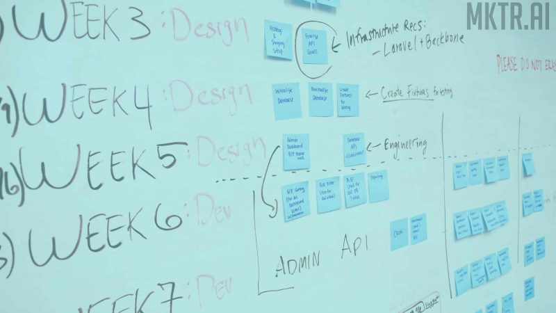 White board showing steps to rapidly test business ideas using analytics and growth hacking