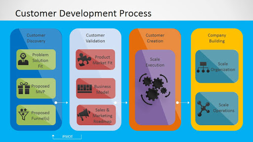 Stages of customer development process by Steve Blank
